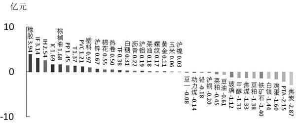 期货市场每日资金变动(3月20日)