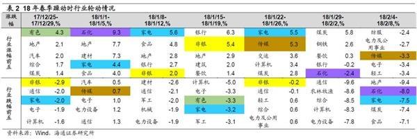 海通策略荀玉根:A股每年都要经历的那些事儿