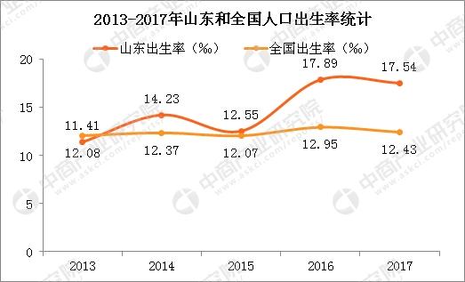 2017山东省人口_权威发布丨2017年山东省60岁及以上老年人口2137.3万人65岁及以上