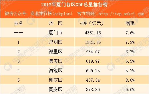 厦门2021年各区gdp_2020年厦门各区GDP城市排行榜(完整版)