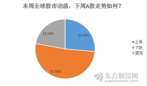 台利彩票网:下周股市调查:黄金股受股民青睐