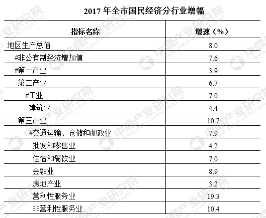 攸县2017gdp_2017年湖南株洲统计公报:GDP增速8%常住人口402万附图表