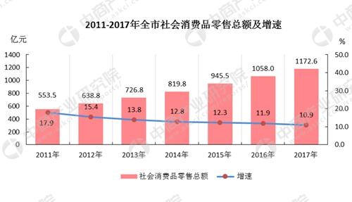 桃源县gdp统计公报_2017年湖南常德统计公报 GDP总量3238 常住人口585万 附图表