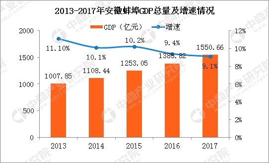 2017安徽总人口_2017年安徽蚌埠统计公报:GDP总量1551亿常住人口增加4.57万附..