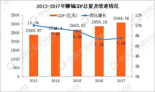 幸运飞艇是国家出的吗:2017年山东聊城统计公报:GDP总量3064亿_招商引资到位资金803亿(附图表)