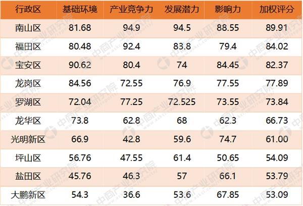 赌博白菜论坛网址:2017年深圳十大区互联网竞争力综合指数排行榜:南山区以89.91分霸榜(附榜单)