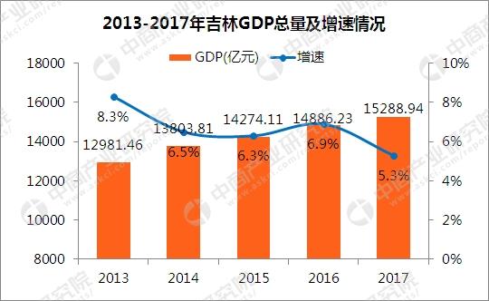 2017吉林gdp_2017年吉林统计公报:GDP总量15289亿旅游收入增长21%附图表
