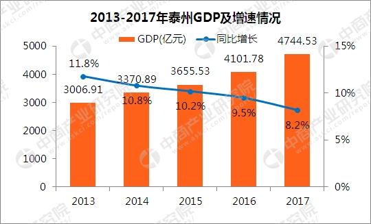 2017年江苏gdp_2017年江苏13市GDP排行榜,苏州稳居榜首,无锡GDP破万亿!