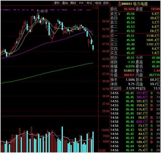 重庆时时彩经典版APP:白马股暴跌背后:机构多杀多_券商给出10大看好理由