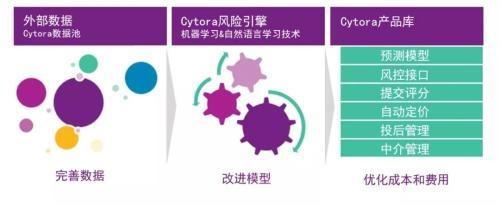 """如何实现千人千面""""的保险定价?英国大数据公司Cytora做了这件事"""