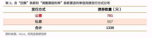 (4)剔除4只特殊回售个券。
