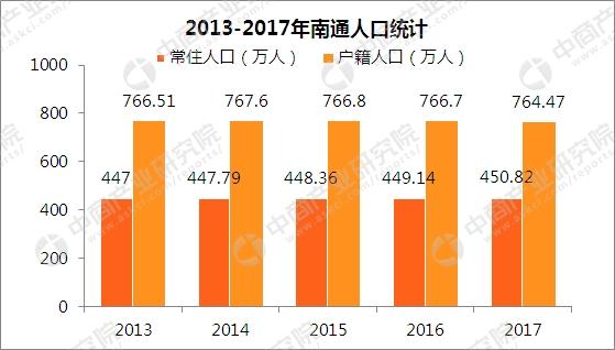 2017年南通市区人口_2017年下半年江苏南通市启东市事业单位招聘拟聘用人员公