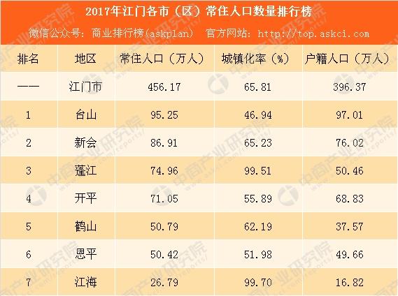 2017人口排行榜_2017年江门各市区常住人口排行榜:台山人口最多蓬江增量最大