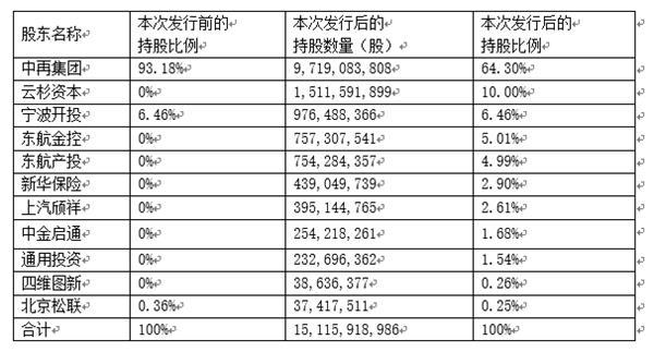 大地保险拟发行新股46.86亿股