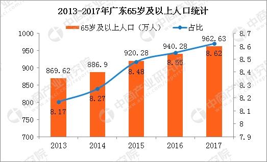 2017广东各城市人口数_关注广东常住人口总量继续居全国之首深圳去年数据为