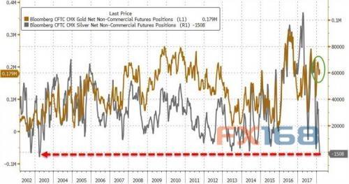这几张图告诉你:金价后市恐大跌 做多白银或许好策略