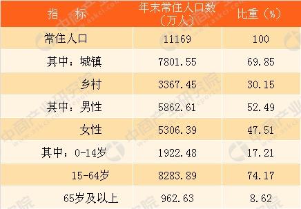 人口预测要看gdp总量还是增量_深圳首超北上广 8月起,这些好消息让你不愿离开深圳