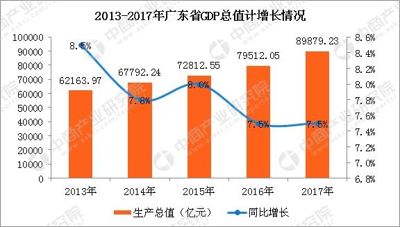 2017年广东gdp_2017年广东各市gdp_广东各市GDP排名2017一览