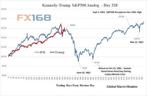 平安彩票合法吗:特朗普和里根隐藏神秘关联_股市崩跌先兆蕴含其中