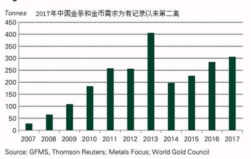 科技对黄金的需求