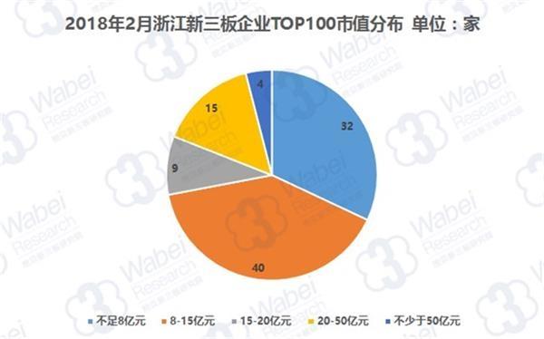 2018年2月浙江新三板企业TOP100市值分布(挖贝新三板研究院制图)