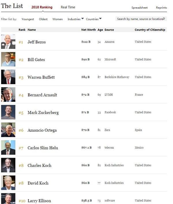 福布斯2018全球富豪榜:貝佐斯第一馬化騰亞洲首富