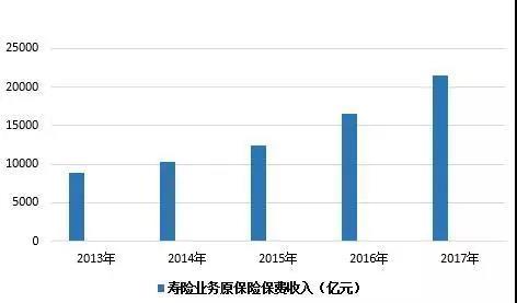 数说寿险这五年:原保费高速增长回落,老六家收回半壁江山
