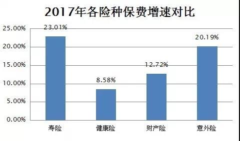 """数""""说寿险这五年:原保费高速增长回落,老六家收回半壁江山"""