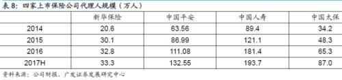广发证券:国寿、平安、太保、新华个险渠道量质齐升,代理人粗放式增长难持续