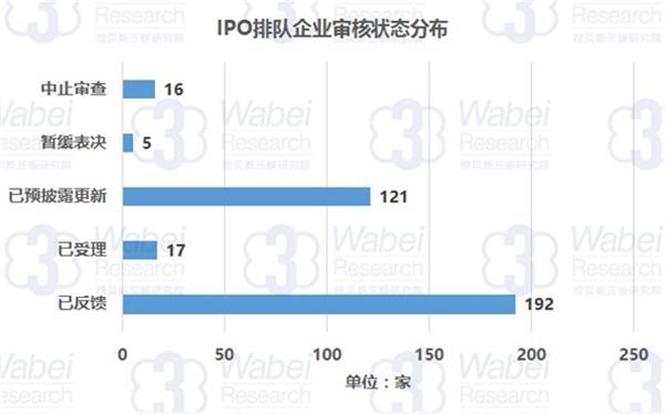 IPO排队企业审核状态分类(挖贝新三板研究院制图)
