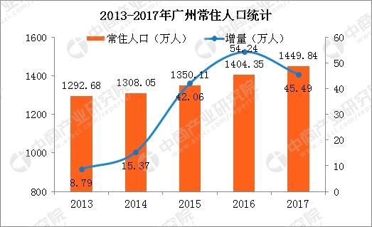 广州市2017年gdp_厉害了!2017年26省会城市GDP排名出炉,广州总量全国第一