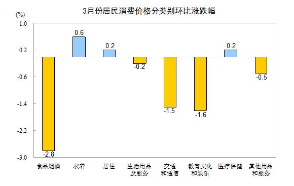 """3月份CPI同比上涨2.1% 涨幅连续两个月处""""2时代"""""""