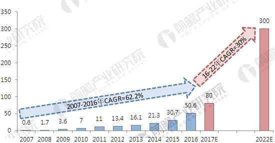 2007-2022年中国基因测序市场规模变化情况