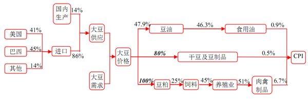 贸易战叠加拉尼娜 大豆或涨价推升CPI