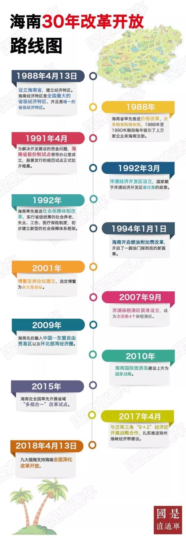 必发彩票正规吗:海南新发展路线图:建设自由贸易试验区对海南意味着什么