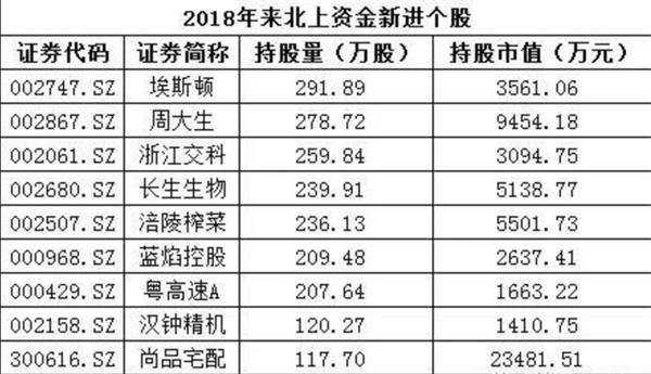 """外资大幅买入预热A股""""入摩"""" 大数据揭示国家队新动向 -  - 王朝雄"""