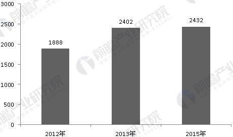 2012-2015年以来人力资源服务机构服务用人单位数量