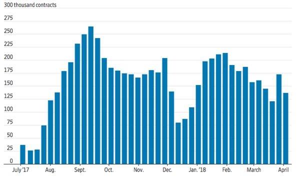 此外,3月美����金�诺匿N量跌到了2015年以�淼淖畹退�平。