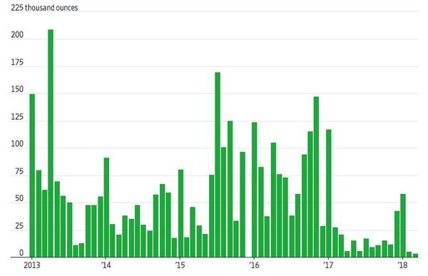 不�^�S金ETF方面的表�F�t不太一�樱�3月全球�S金ETF��流入了超10�|美元。