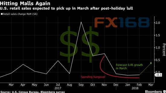 (美国零售销售数据月率,来源:彭博、FX168财经网)