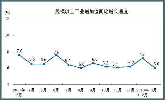 金沙最新下注网址:国家统计局:2018年3月份规模以上工业增加值增长6.0%