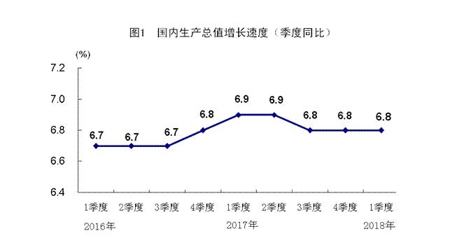 一季度GDP同比增长6.8% 房地产开发投资增速创三年新高