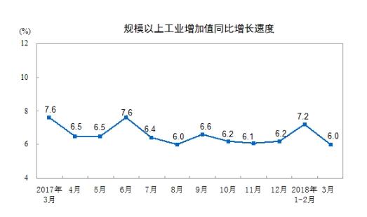 统计局:一季度规模以上工业增加值同比增6.8% 3月增6.0%