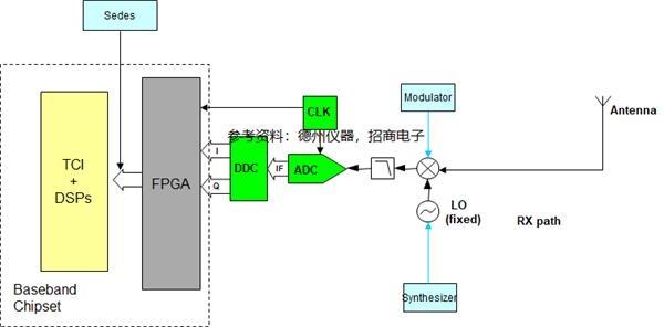 RRU接收端框图