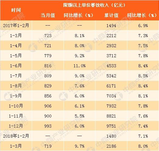 收入证明_2018年安徽餐饮收入
