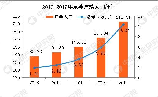 东莞市常住人口_珠三角常住人口增速放缓 广东城市步入老龄化初期 广东频道