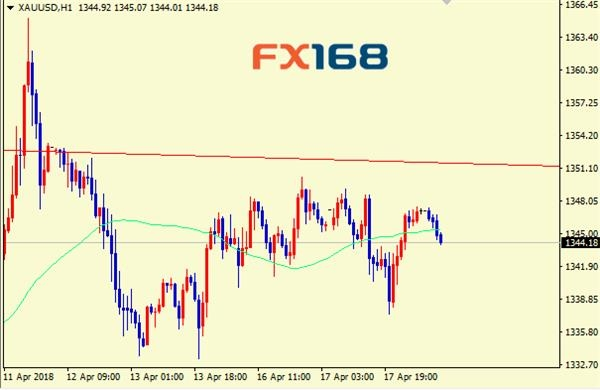 Spot Gold 1 Hour Chart Source Fx168 Financial Network