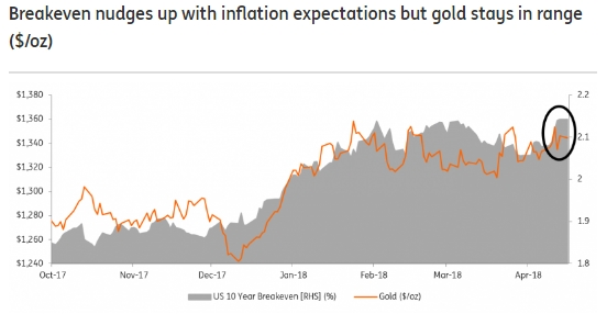 Us 10 Year Profit And Loss Balance Inflation Rate Gold Price Source Ing Fx168 Financial Network