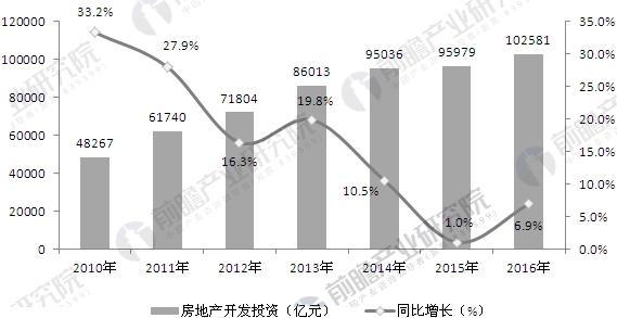 2010-2016年全国房地产开发投资及增长情况