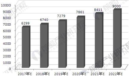 2017-2022年我国门窗行业市场规模预测